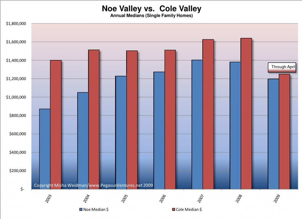 cole-valley-vs-noe-valley-annual-chart