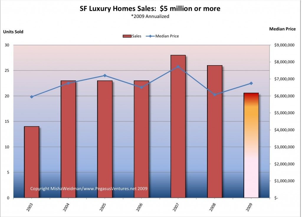 Luxury Market - Sales v Price