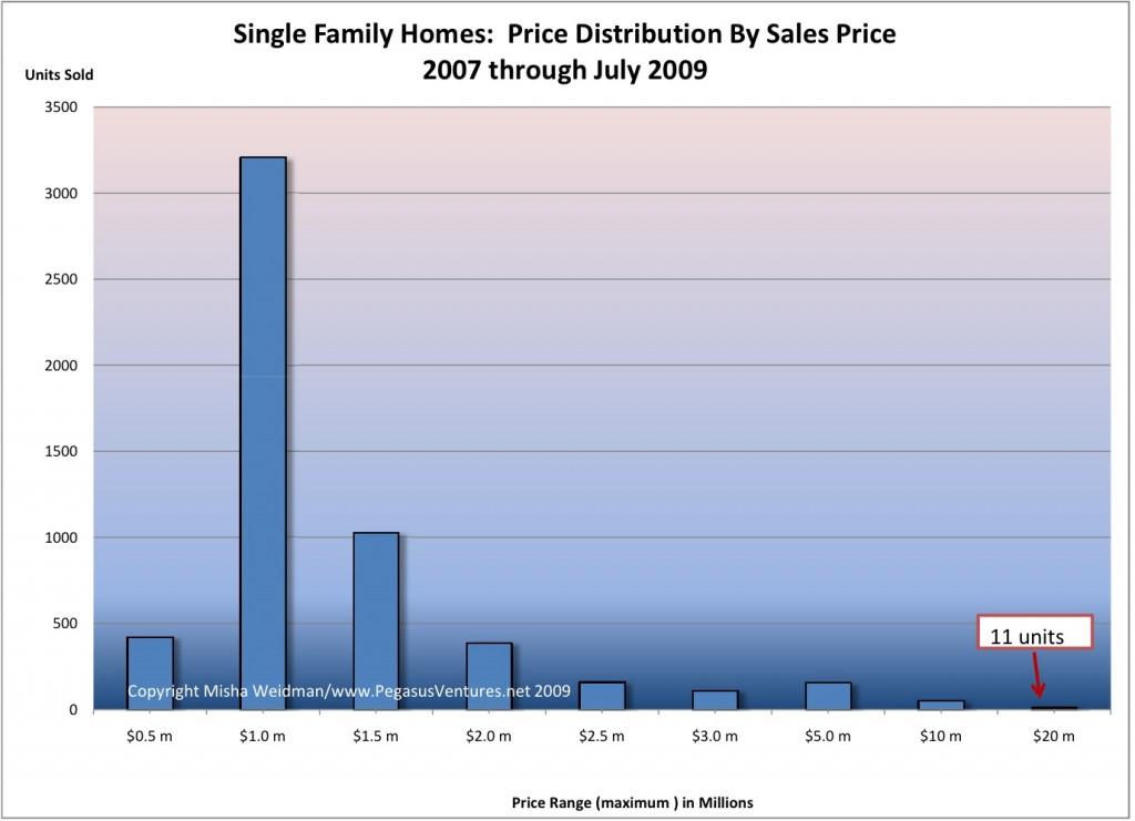 Luxury Market price ranges