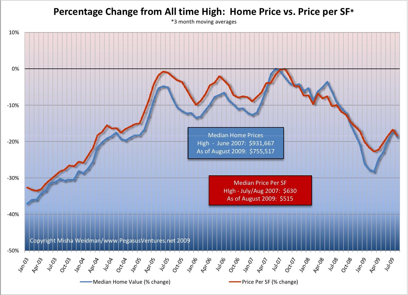 Median Prices Homes vs Per SF