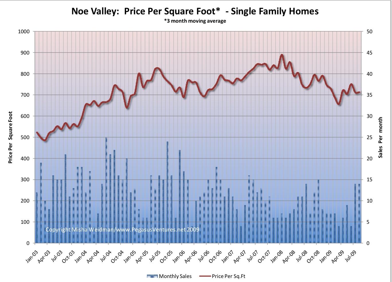 Noe Valley Price Per SF