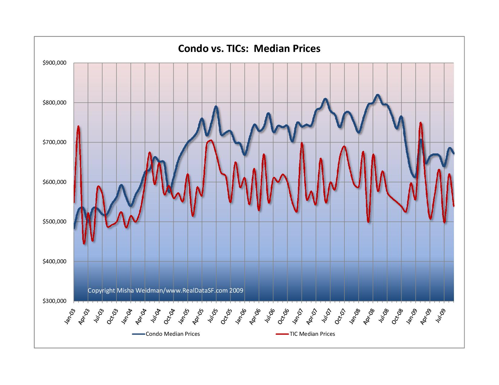 Condo vs TICs Median Prices By Month