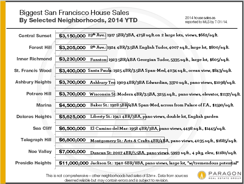 Biggest_House-Sales