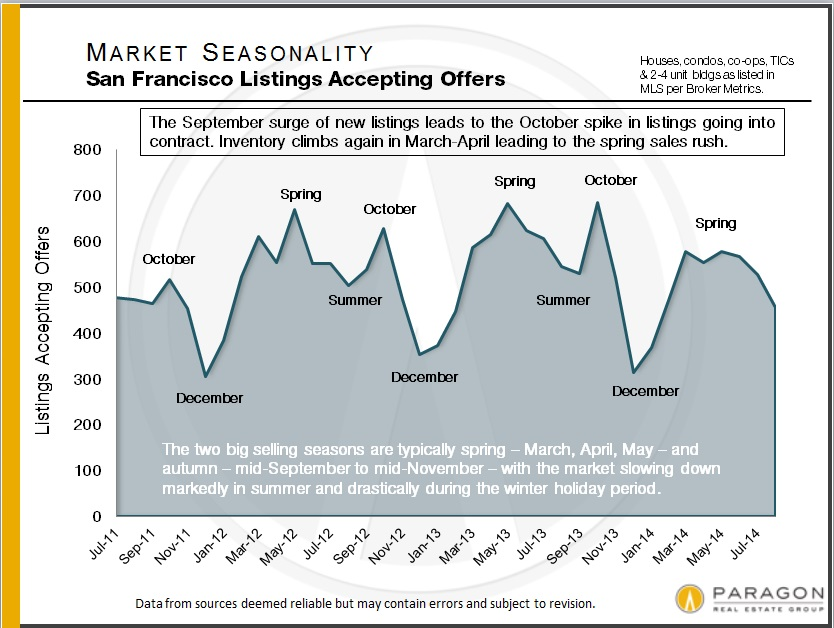 Seasonality_Listings-Accepting-Offers