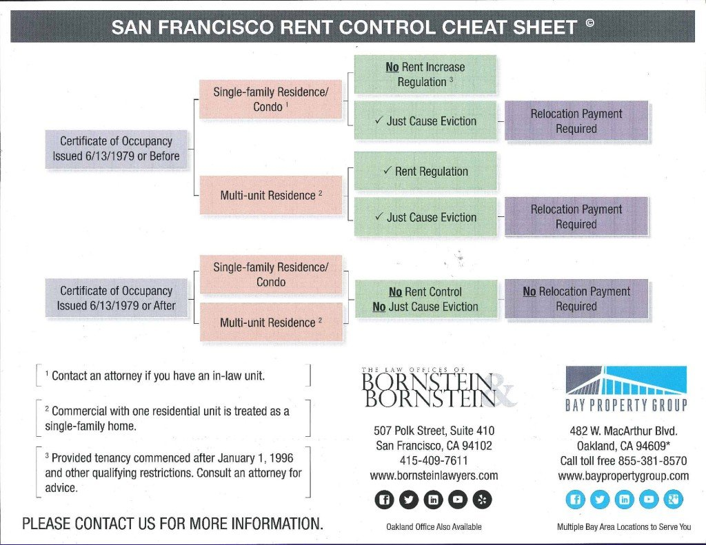 Rent and Eviction Control and Sublets Cheat Sheets-1