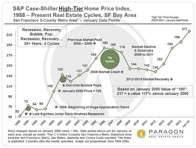 Case-Shiller_from_1990