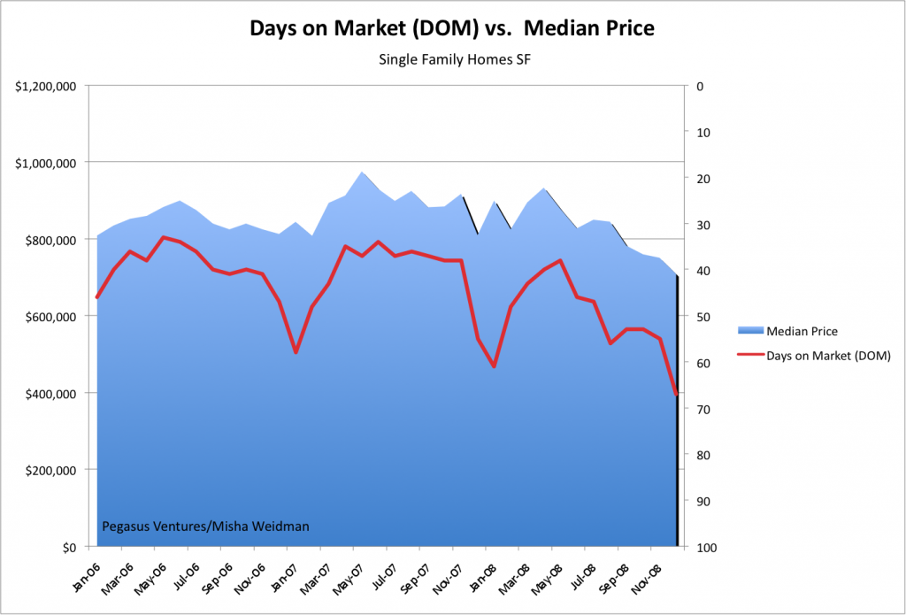 dom-chart