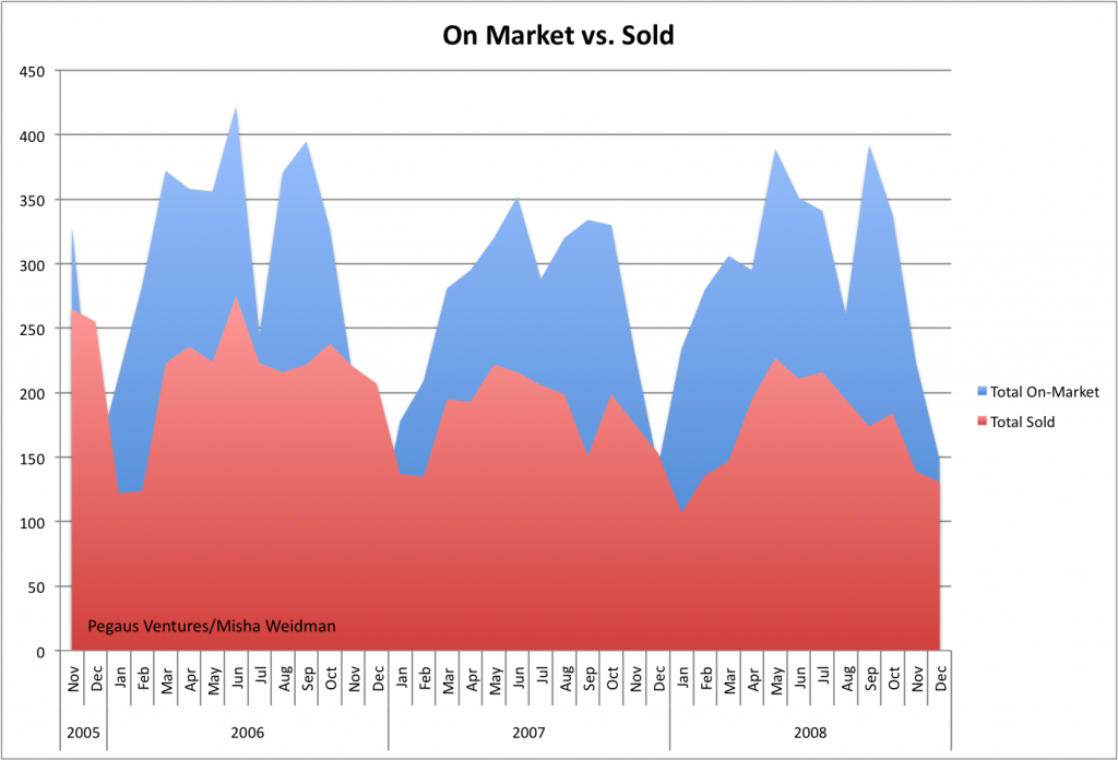 on-market-vs-sold