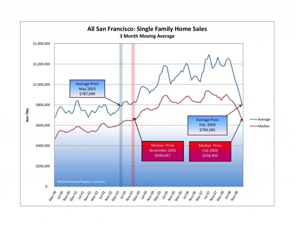 san-francisco-price-trends-2000-presentsmall