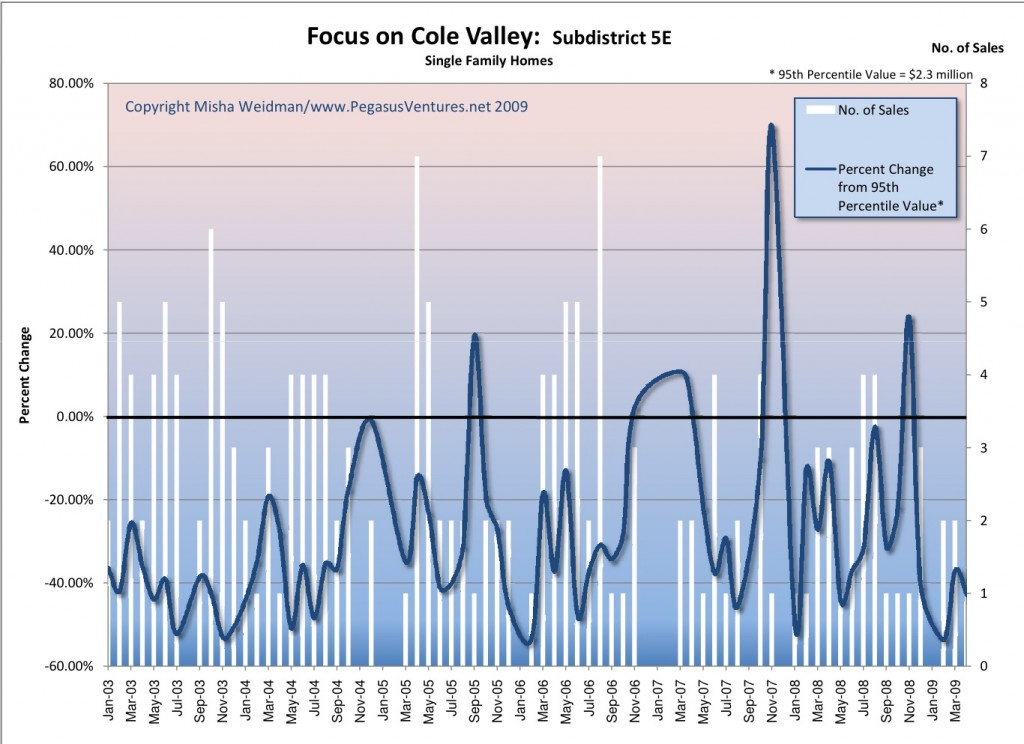 cole-valley-monthly-sales-chart