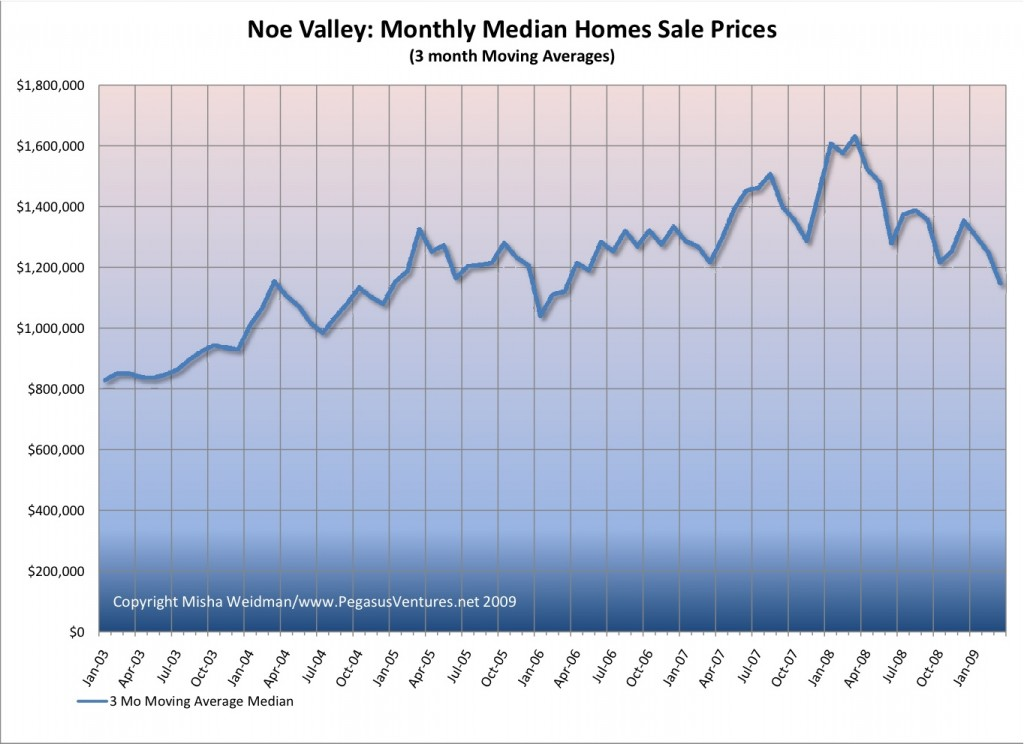 noe-valley-median-prices