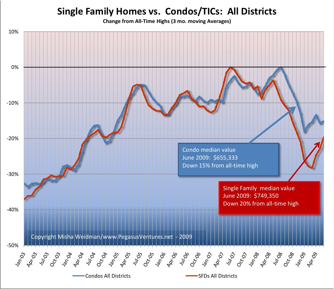 Condos vs. SFDs All Districts Chart