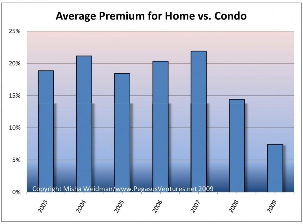 Average Premium for Home vs Condo
