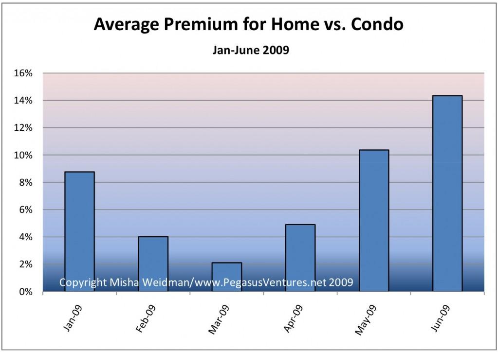 Average Premium for Home vs Condo 2009
