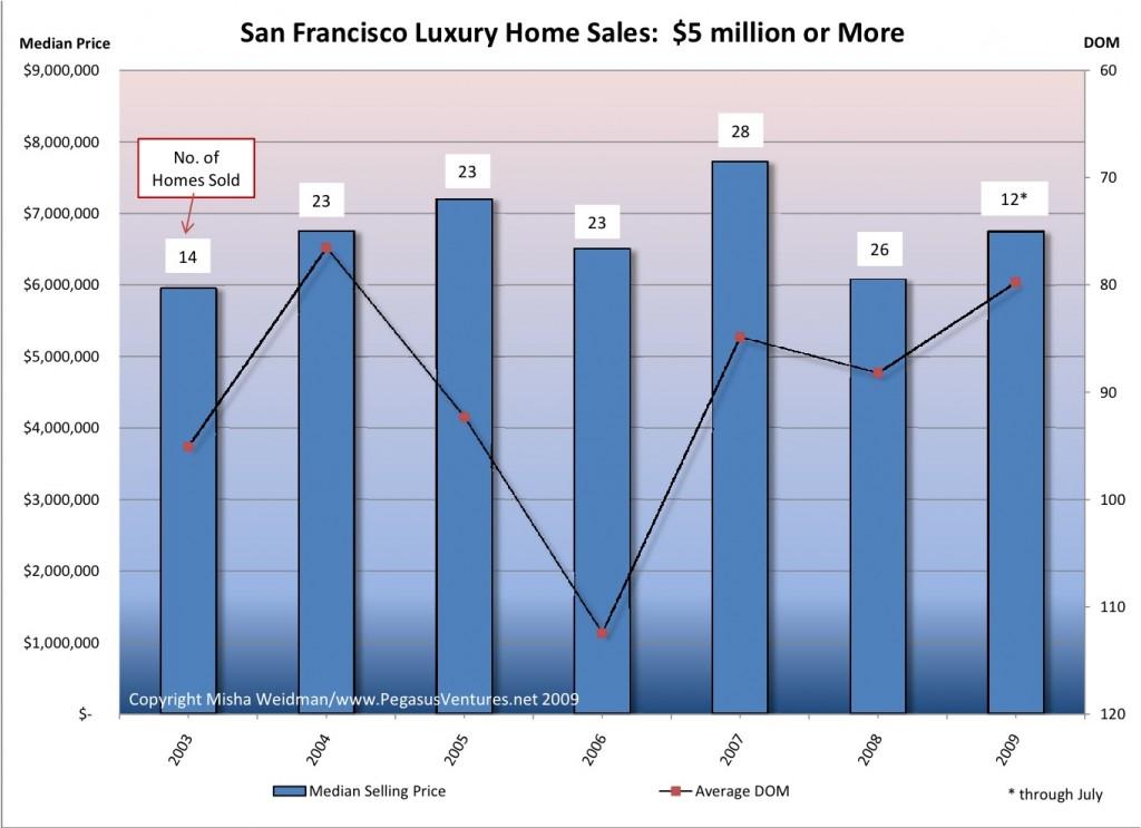 Luxury Market - Sales v DOM