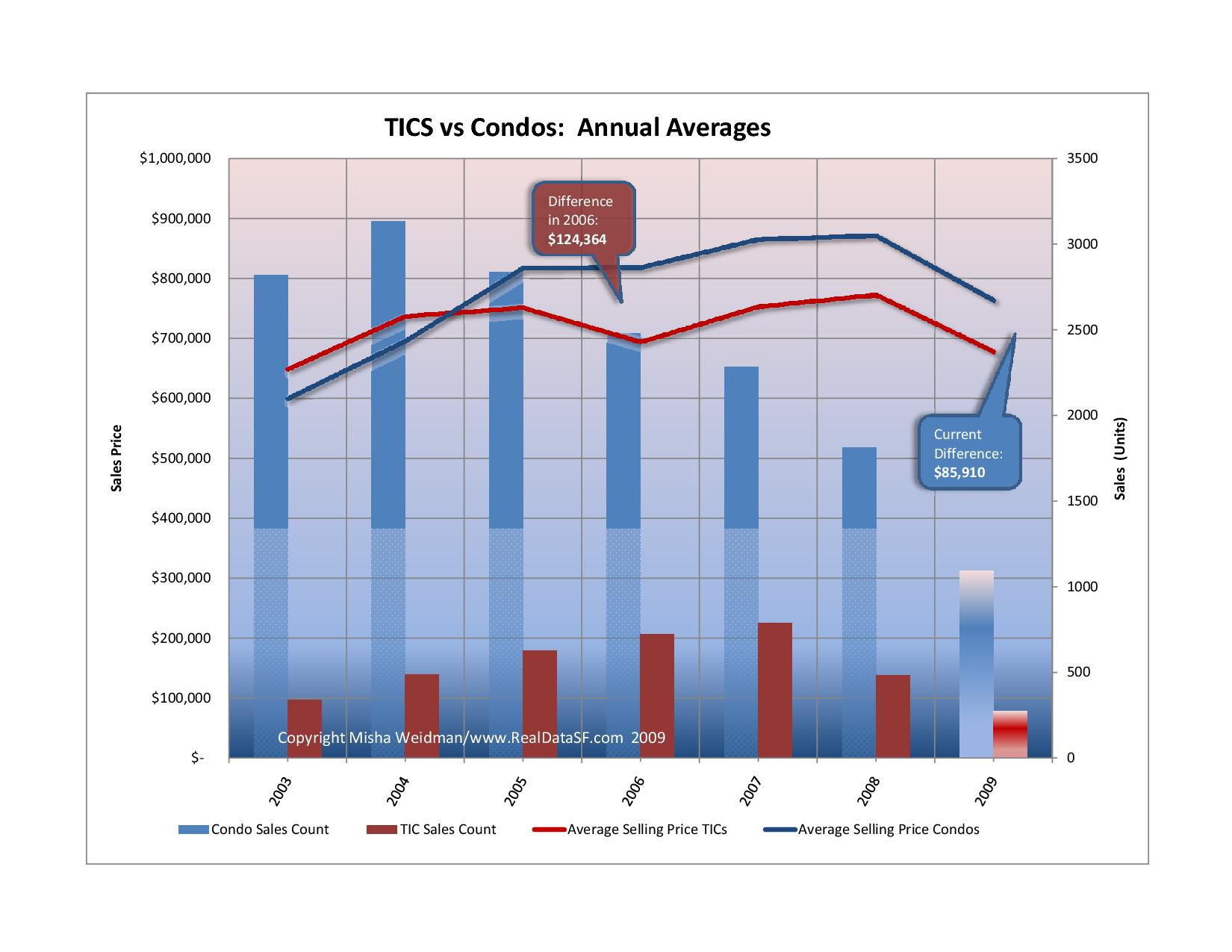 Condos vs. Tics Annual Average Sales Prices