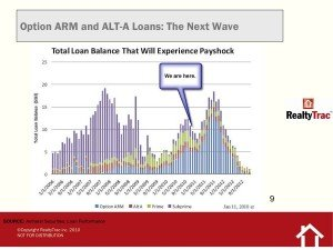 Loans Experiencing Payshock