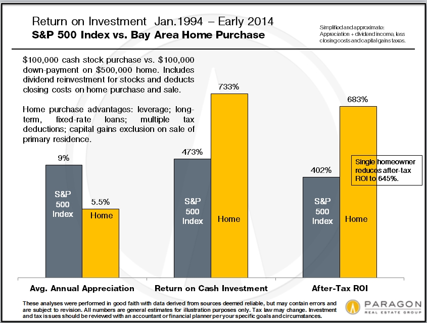 Invest-ROI_S&P-vs-Home_20years