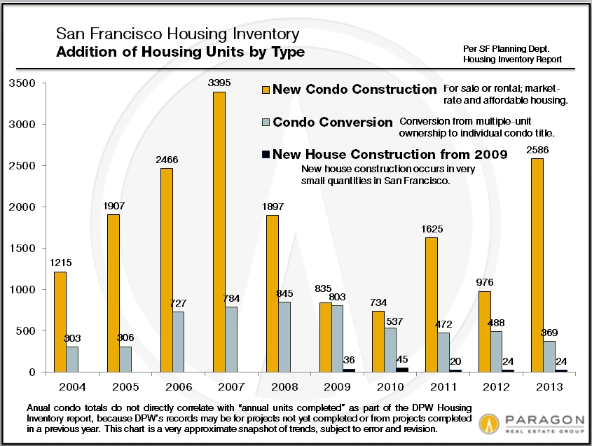 New-Housing_Construction-Conversion