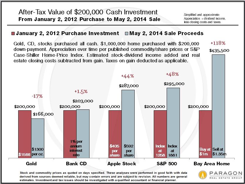 Investment-Return_RE-vs-Stock