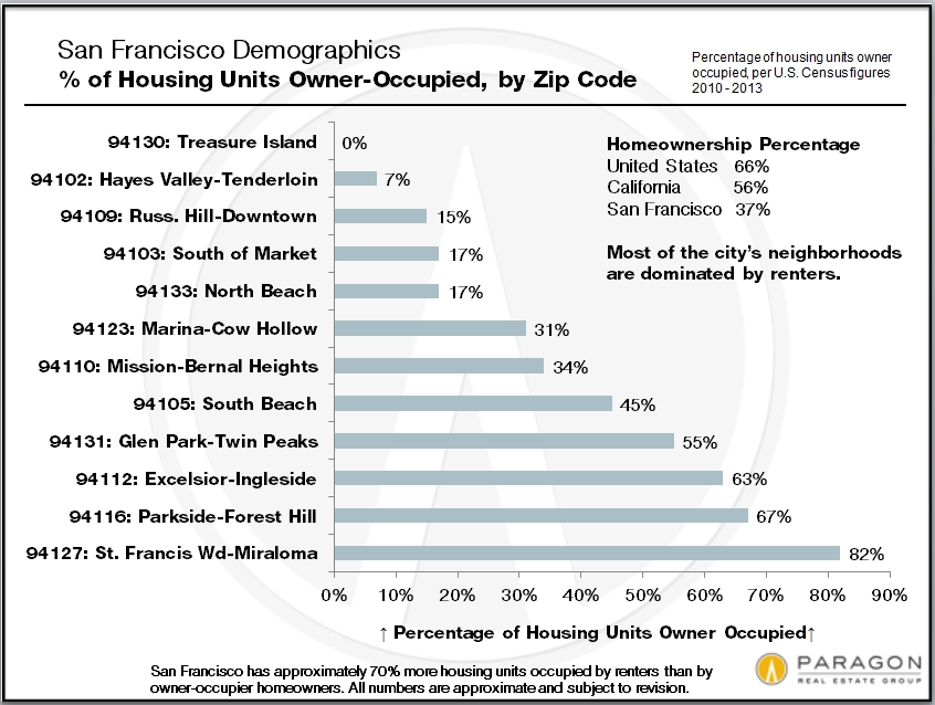 Zip-Code_Homeownership