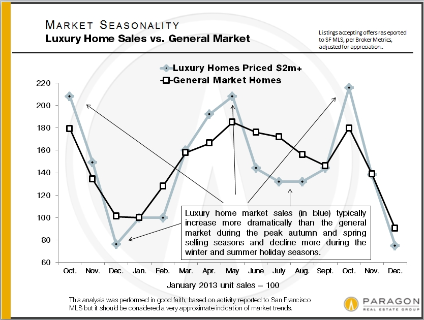 Seasonality_Lux-vs-General-Market