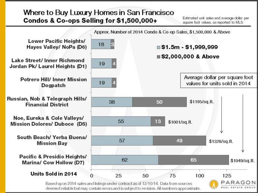 2014_SF-Condo-Sales_1500k-plus