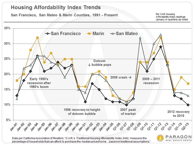 Housing-Affordability-Index