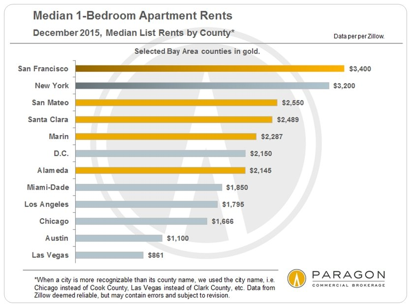 Median-1BR-Rents_Bay-Area_US