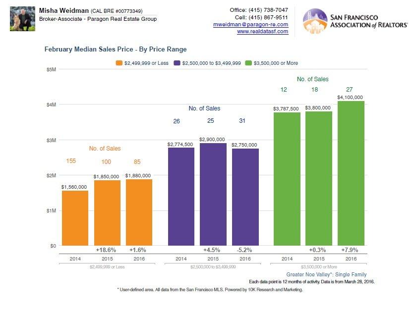 Median Sales by Tier.-No. of Sales