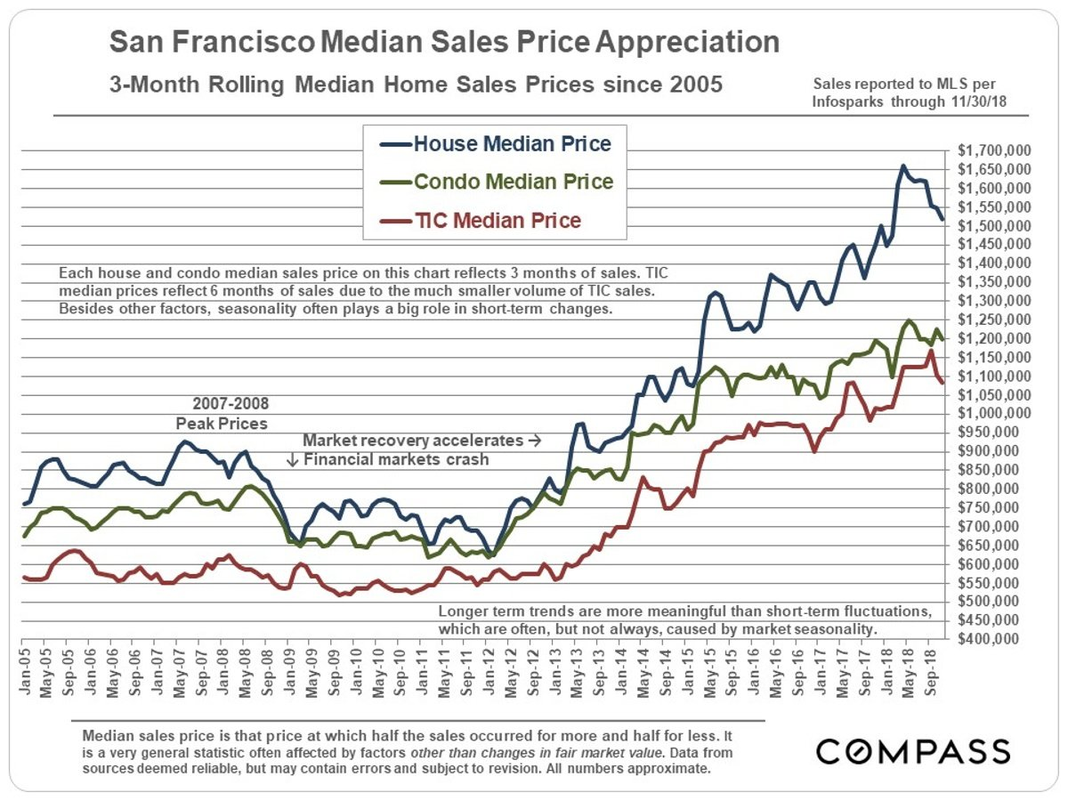 Where is Bay Area Housing Headed?   Real Data SF